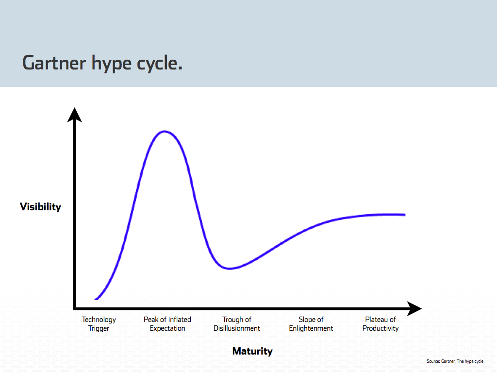 Gartner-hype-cycle.0011