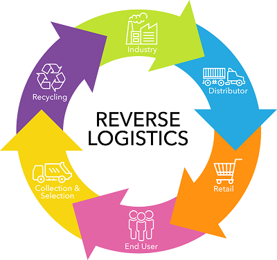 the impact of reverse logistics in retail industry Number of other occupations, such as logistics and freight transportation finance, insurance, and real estate and technology and it related occupations these and other occupations are further supported by the us retail industry's indirect and induced  the economic impact of the us retail industry.